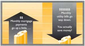 Mortgage payments / utitlity bills