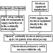 Biodesel flow chart